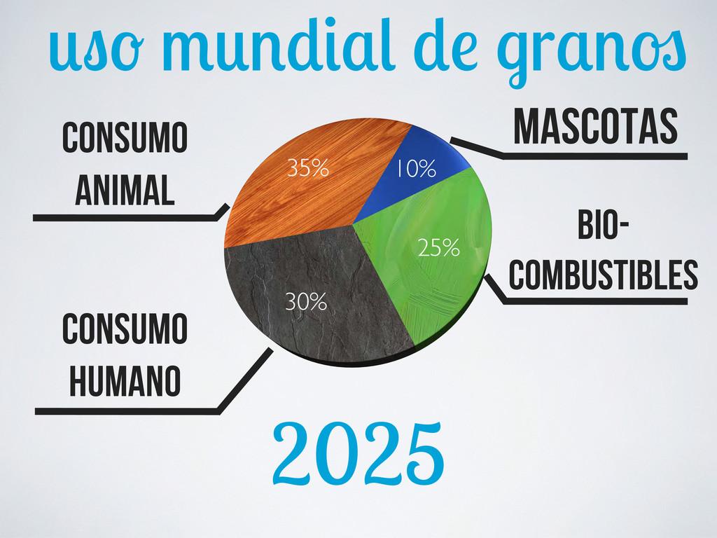 2025 10% 25% 30% 35% consumo animal bio- combus...