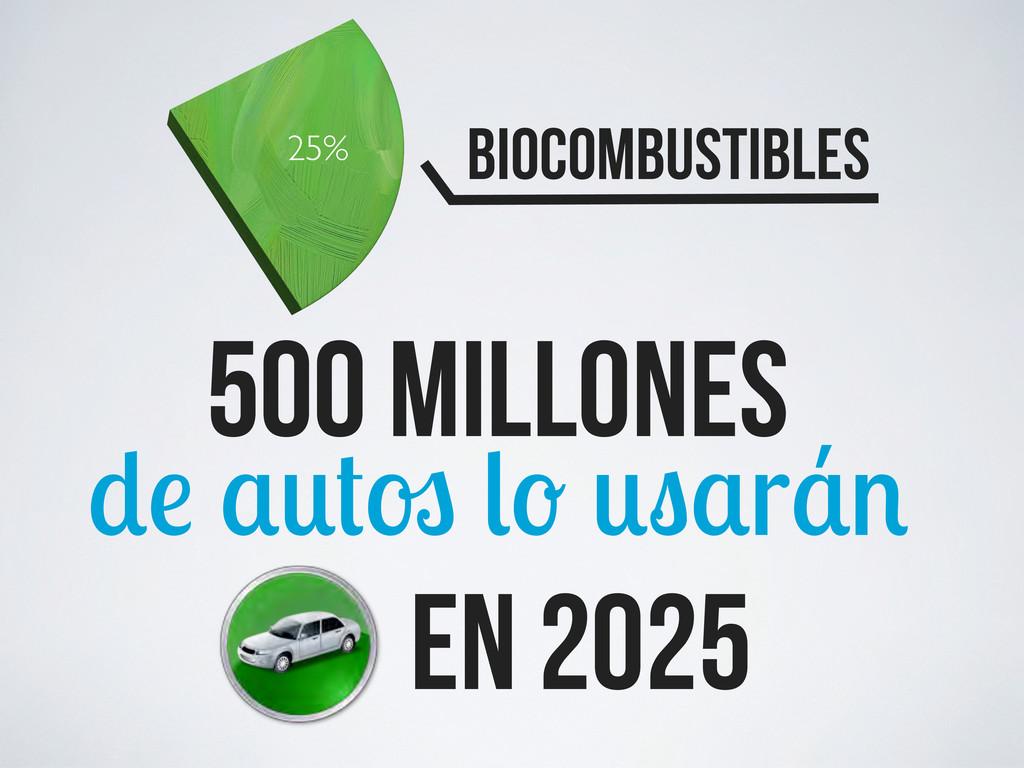 25% Biocombustibles 500 millones r en 2025