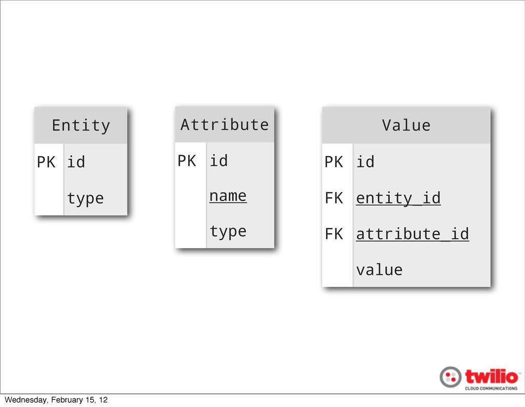 Entity Entity PK id type Attribute Attribute PK...