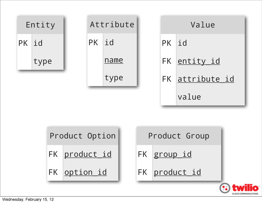 Product Group Product Group FK group_id FK prod...