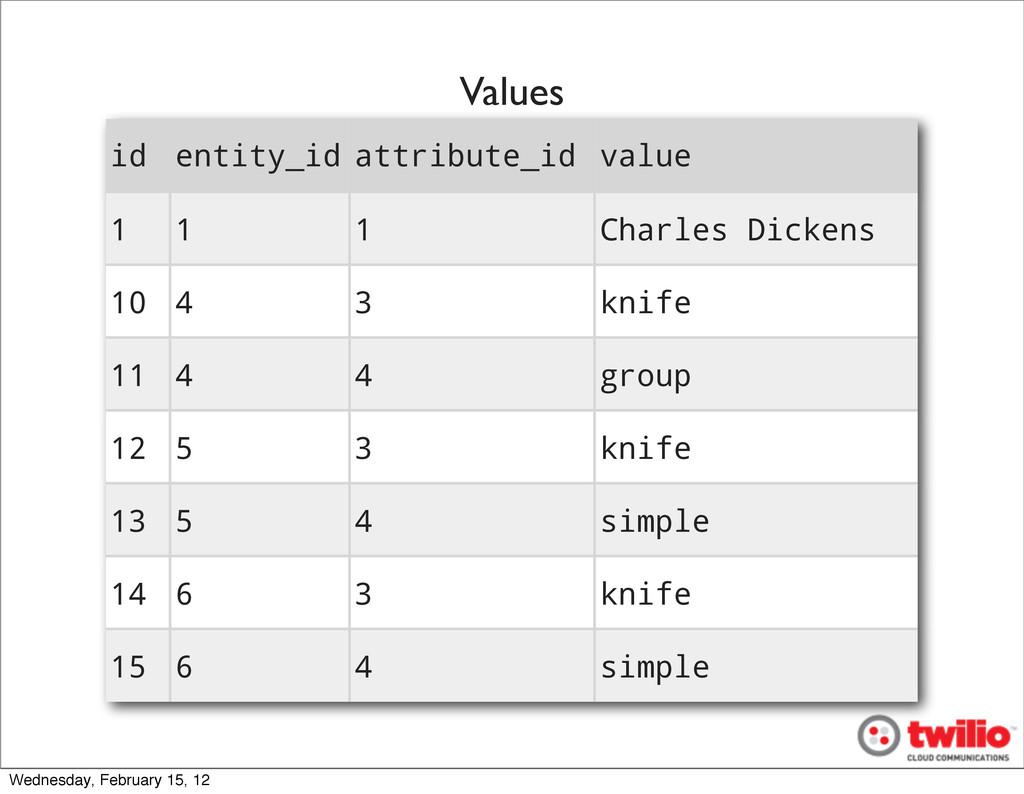 id entity_id attribute_id value 1 1 1 Charles D...