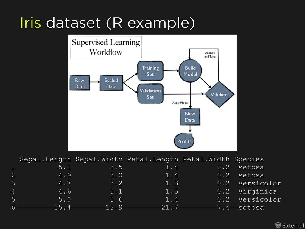 External Iris dataset (R example) Sepal.Length ...