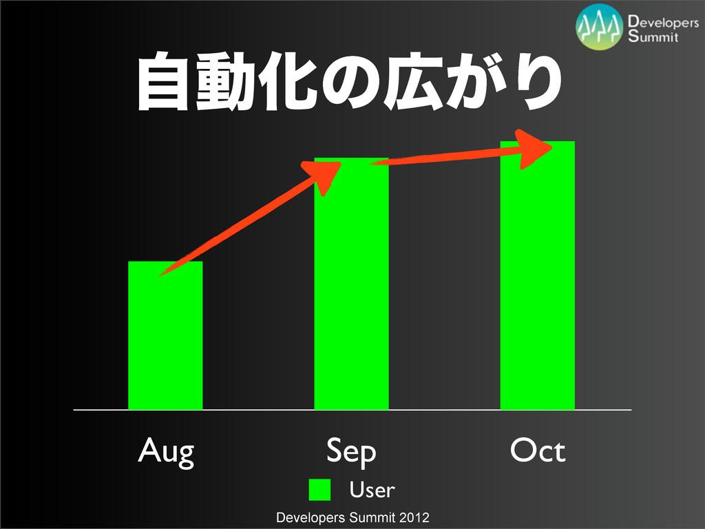 Developers Summit 2012 Aug Sep Oct User ࣗಈԽͷ͕Γ