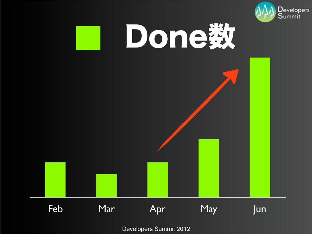 Developers Summit 2012 Feb Mar Apr May Jun %POF