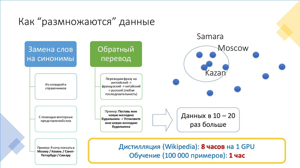 "Как ""размножаются"" данные Kazan Moscow Samara З..."