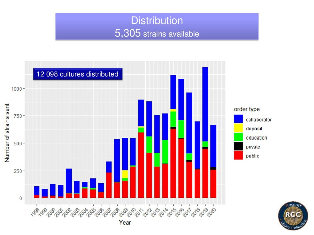 Distribution 5,305 strains available 12 098 cul...