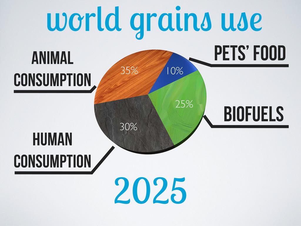 w r r 2025 10% 25% 30% 35% Animal consumption B...