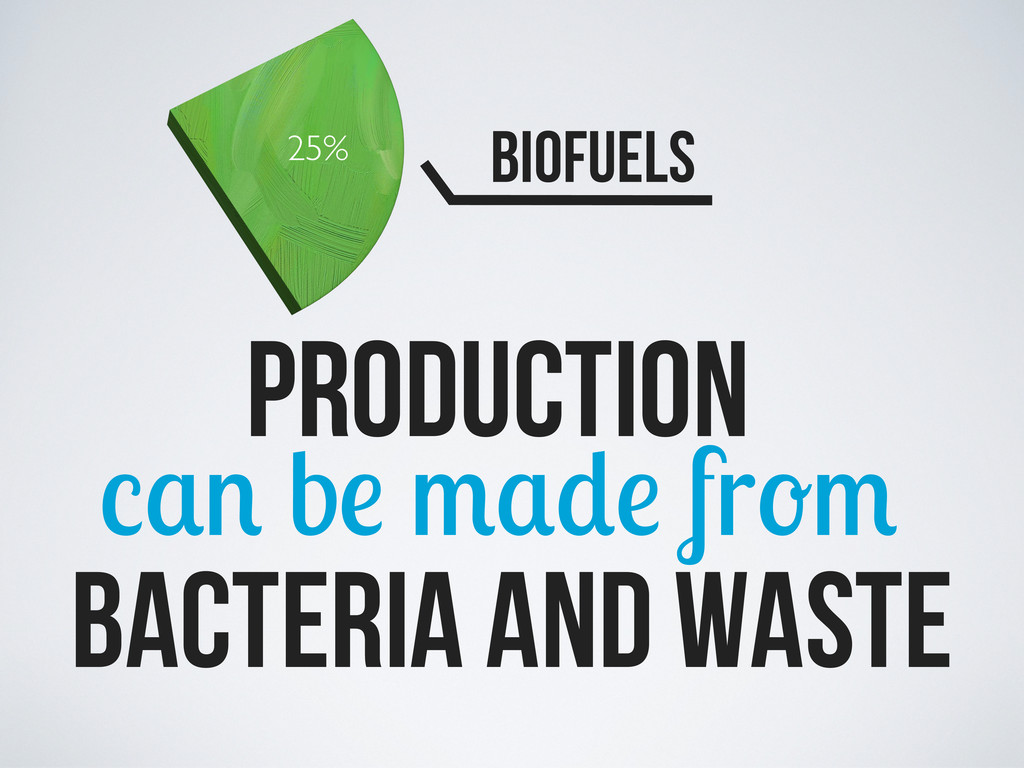 25% Biofuels PRODUCTION b fr bacteria and waste