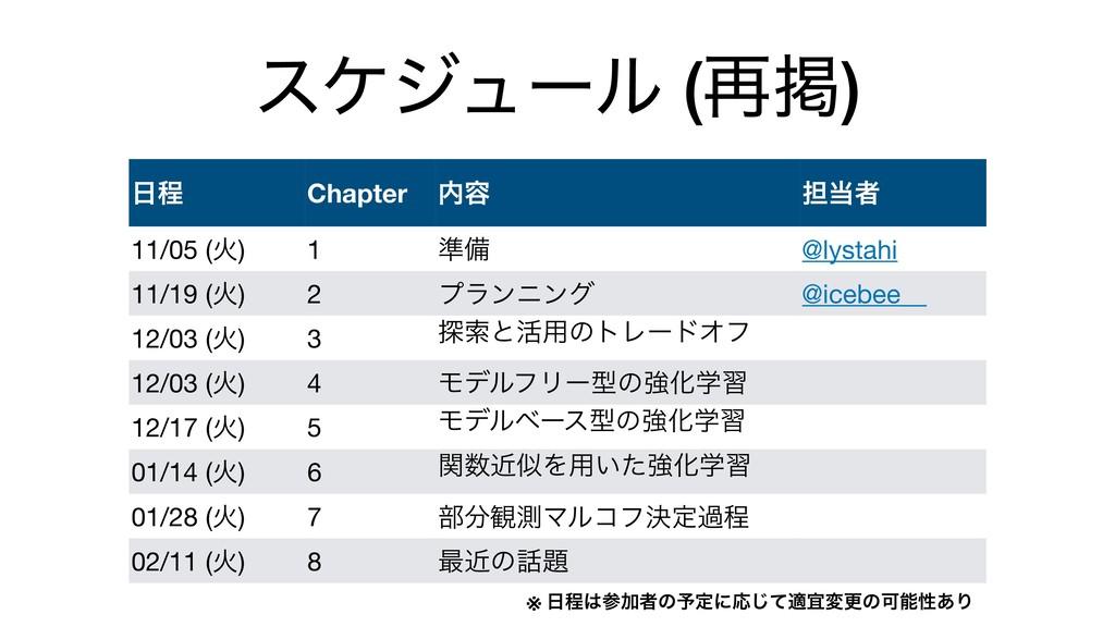 εέδϡʔϧ (࠶ܝ) ఔ Chapter ༰ ୲ऀ 11/05 (Ր) 1 ४උ @l...