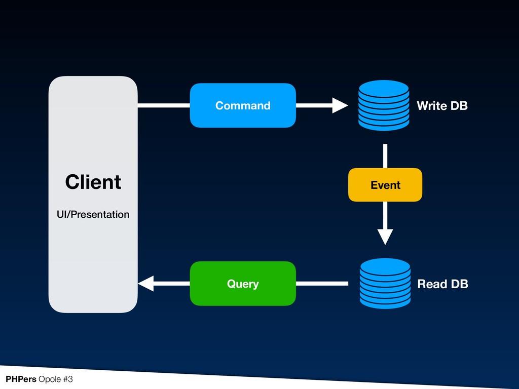 Client  UI/Presentation Command Query Event W...