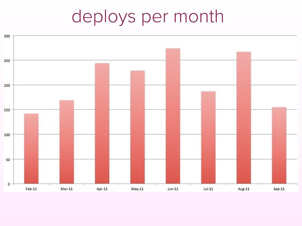 deploys per month