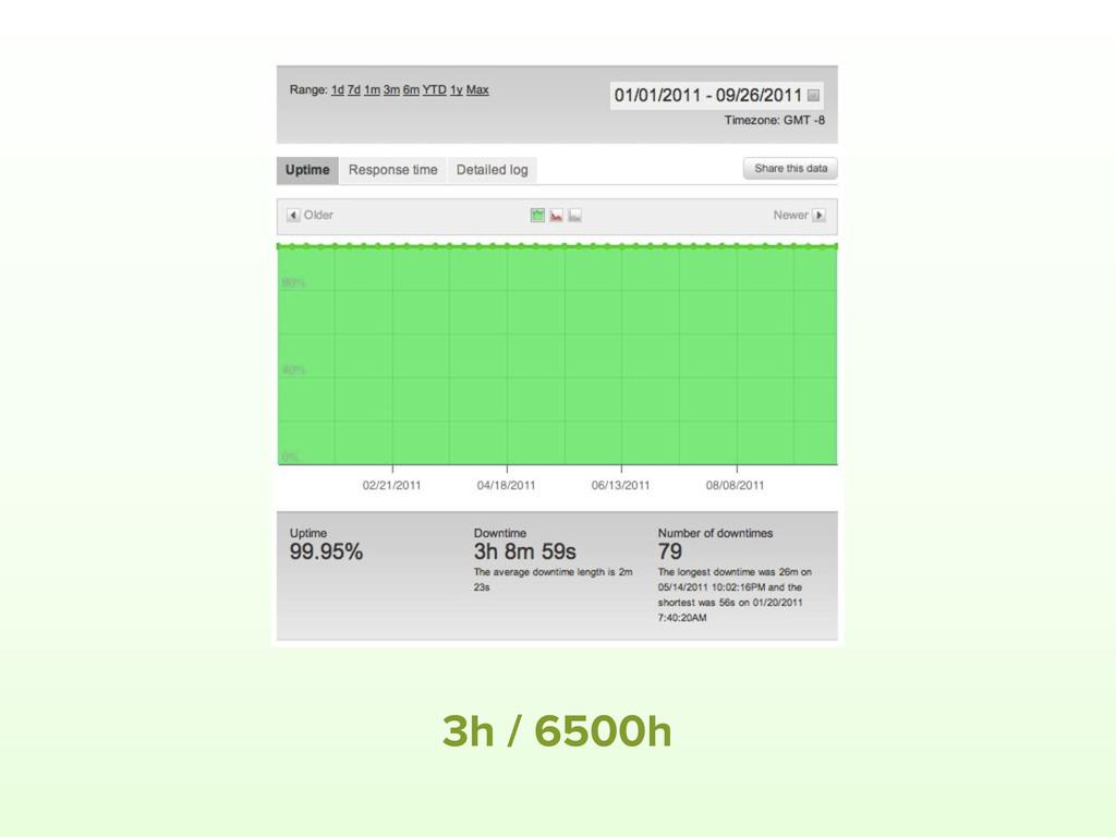 3h / 6500h