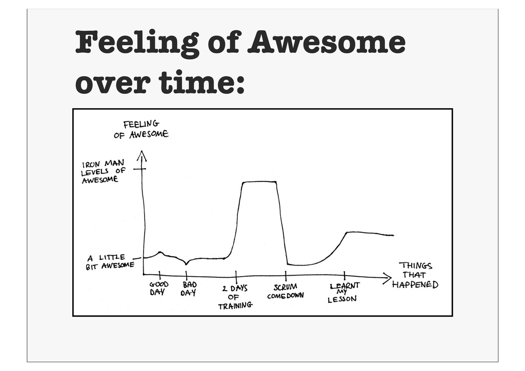 Feeling of Awesome over time: ❖ d