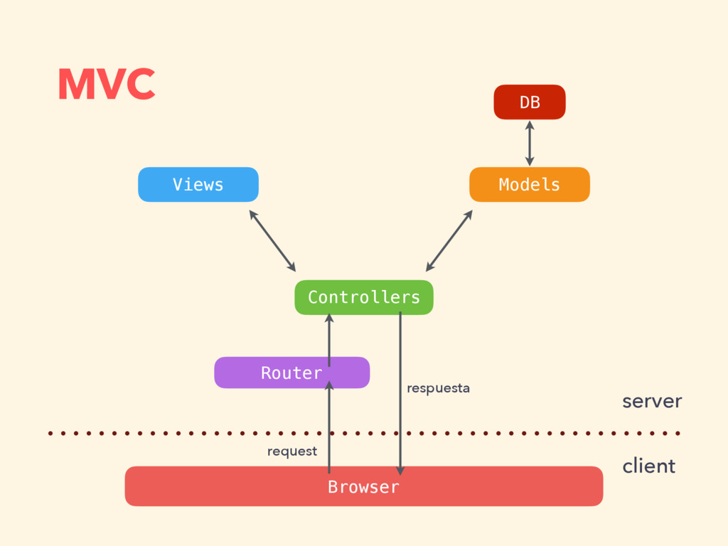 MVC Views Controllers Models Router Browser ser...