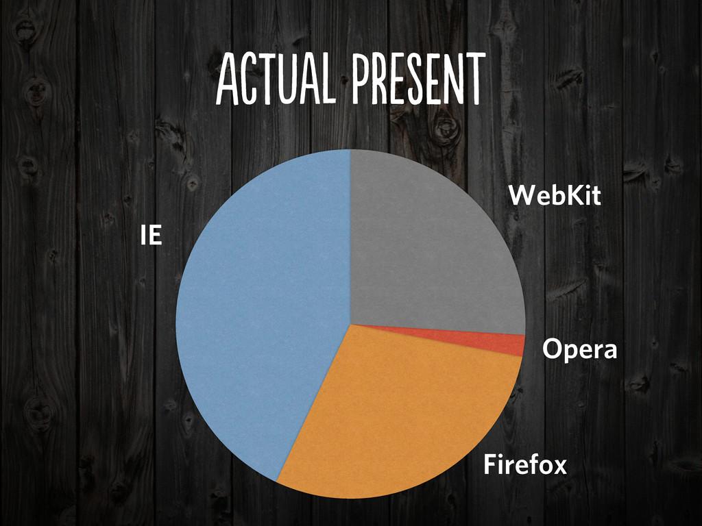 Aca pREN IE WebKit Firefox Opera