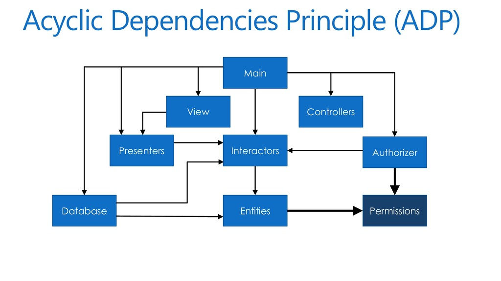Acyclic Dependencies Principle (ADP) Main View ...