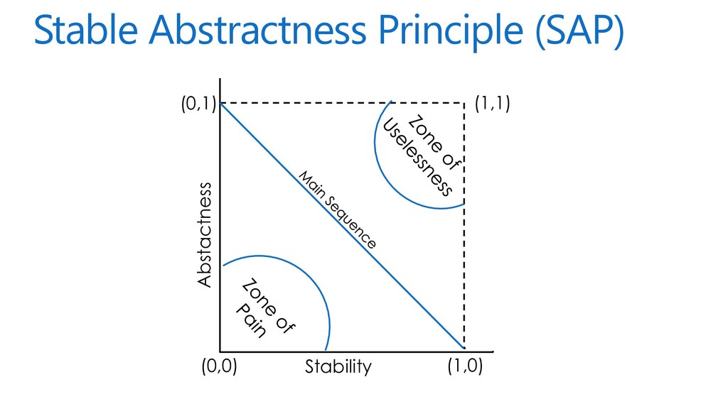 Stable Abstractness Principle (SAP) Stability A...