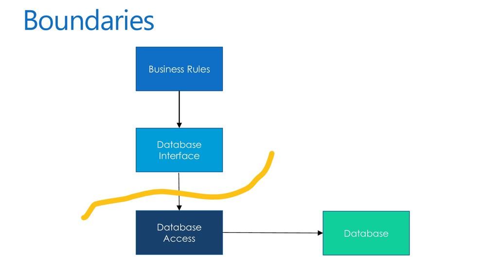 Boundaries Business Rules Database Interface Da...