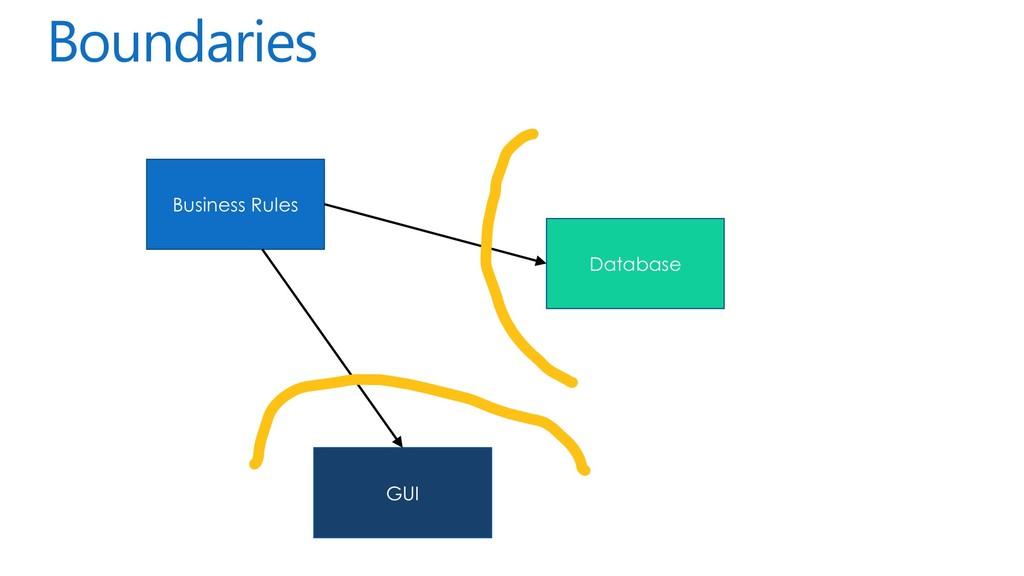 Boundaries Business Rules GUI Database