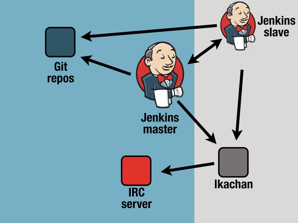 Jenkins slave Jenkins master Ikachan Git repos ...