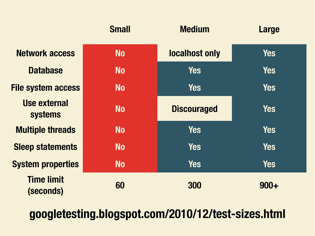 Small Medium Large Network access No localhost ...