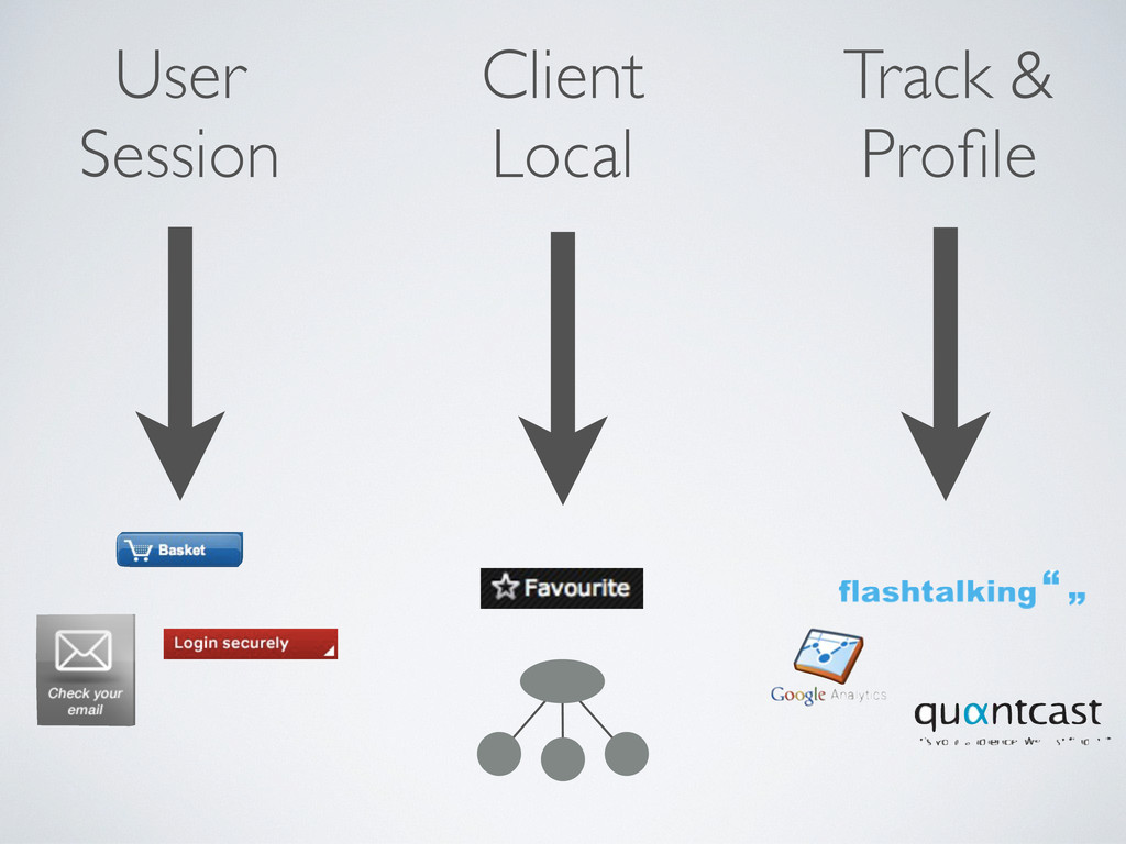 User Session Client Local Track & Profile