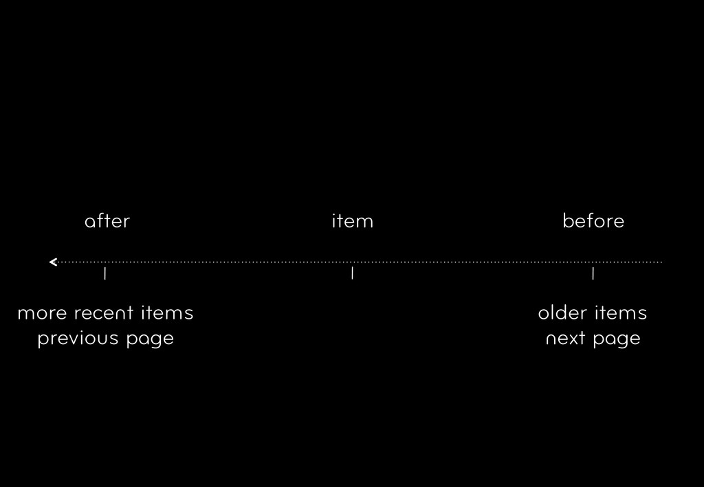 item more recent items previous page older item...