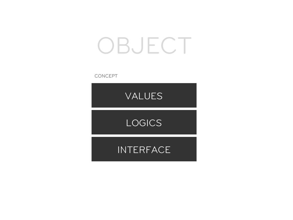 VALUES LOGICS INTERFACE OBJECT CONCEPT