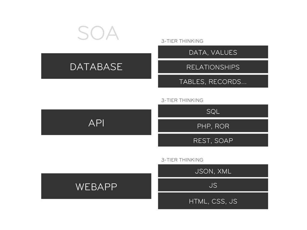 DATABASE API WEBAPP SOA HTML, CSS, JS JS JSON, ...