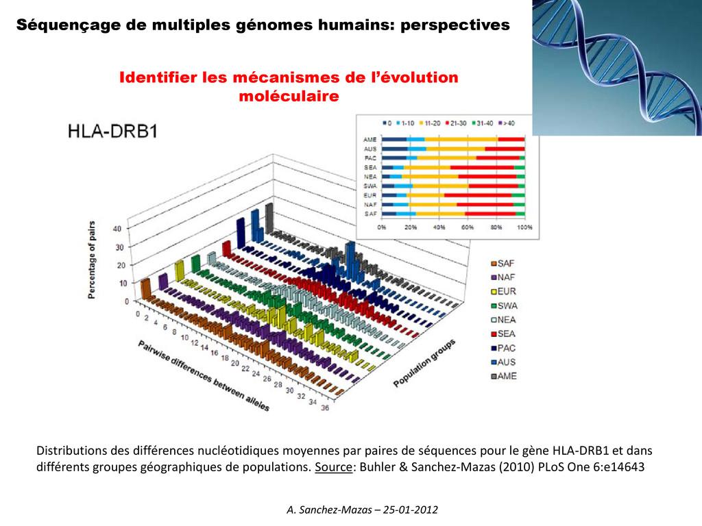 Séquençage de multiples génomes humains: perspe...
