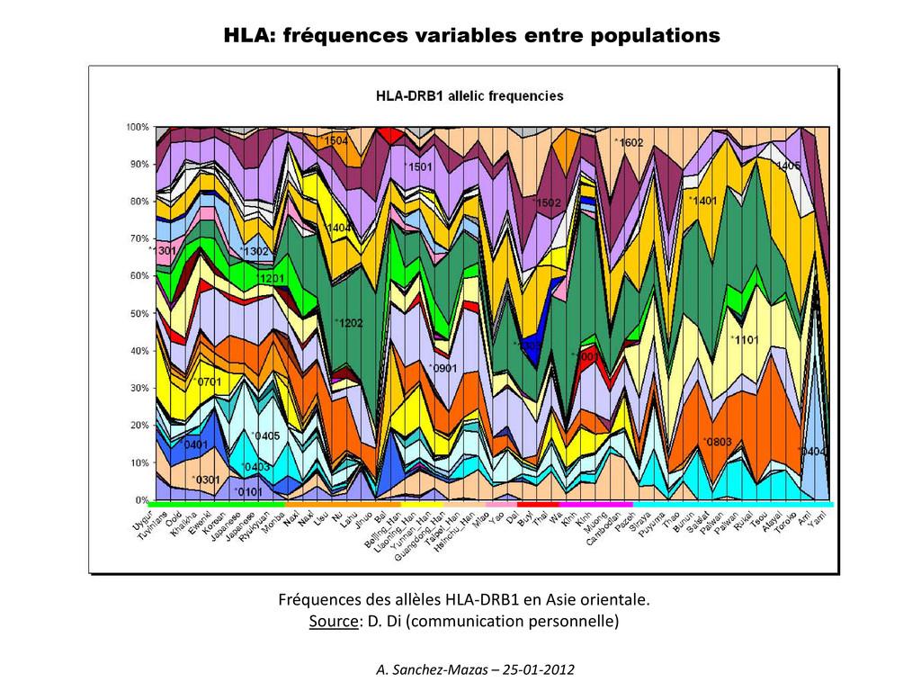HLA: fréquences variables entre populations Fré...