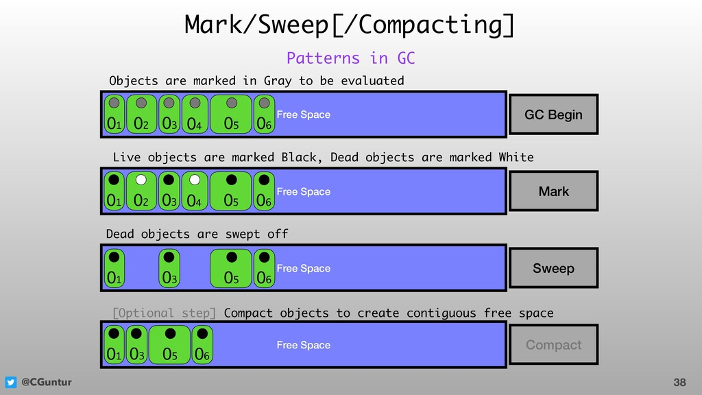@CGuntur Mark/Sweep[/Compacting] 38 Patterns in...