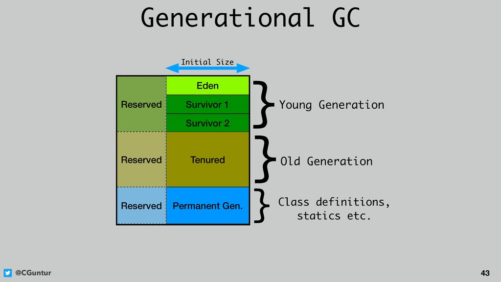 @CGuntur 43 Generational GC Eden Survivor 1 Sur...