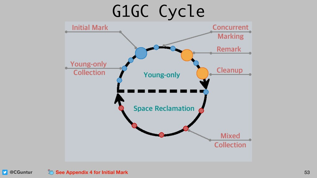 @CGuntur 53 See Appendix 4 for Initial Mark G1G...