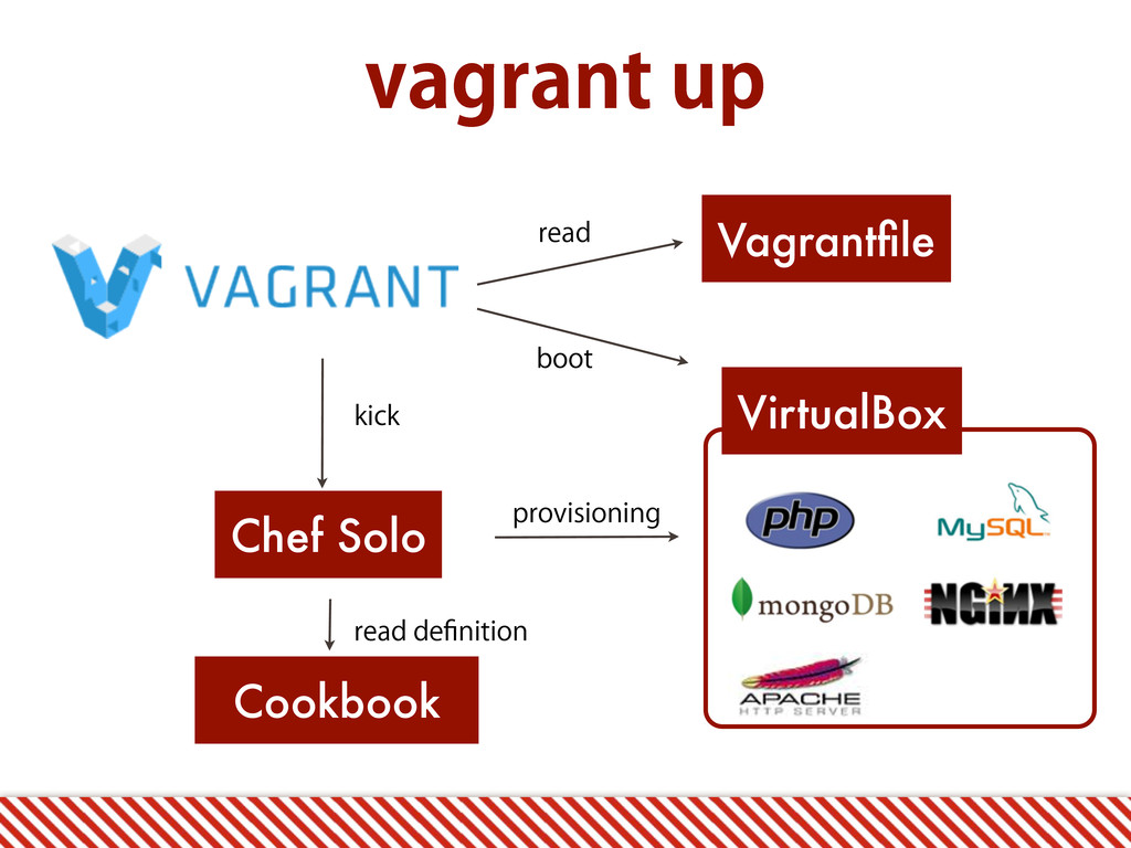 WBHSBOUVQ Vagrantfile VirtualBox Chef Solo Cook...