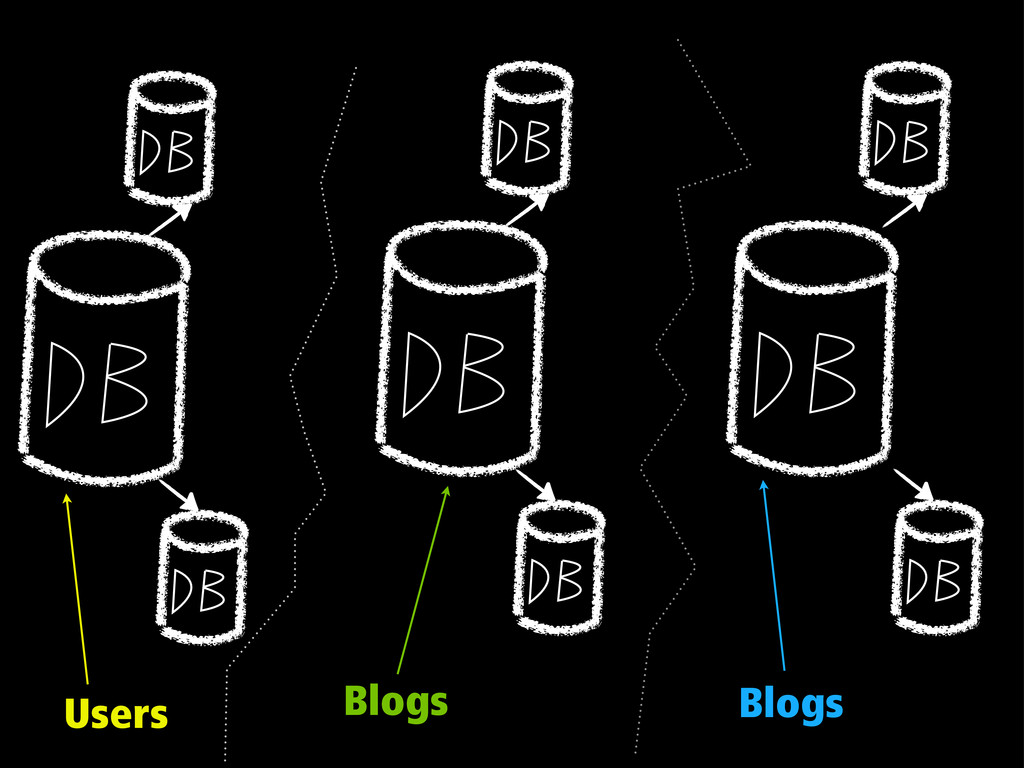 Users Blogs Blogs