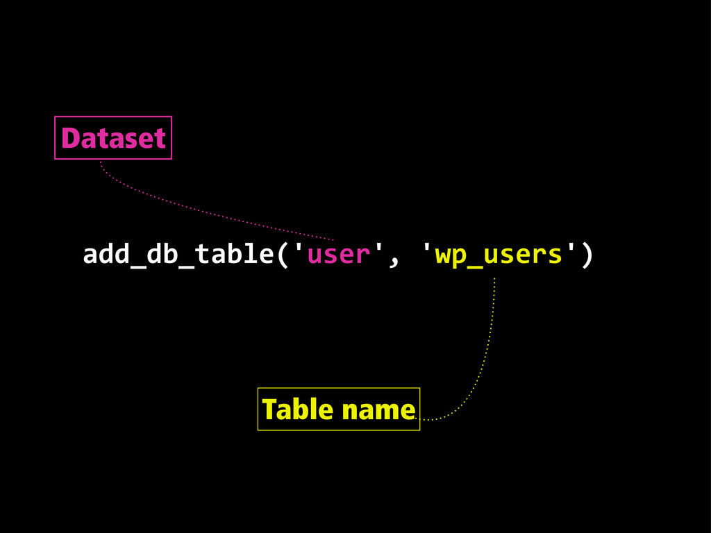 add_db_table('user', 'wp_users') Dataset Table...
