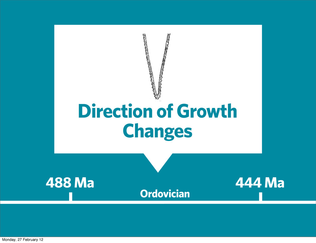 488 Ma 444 Ma Ordovician Direction of Growth Ch...
