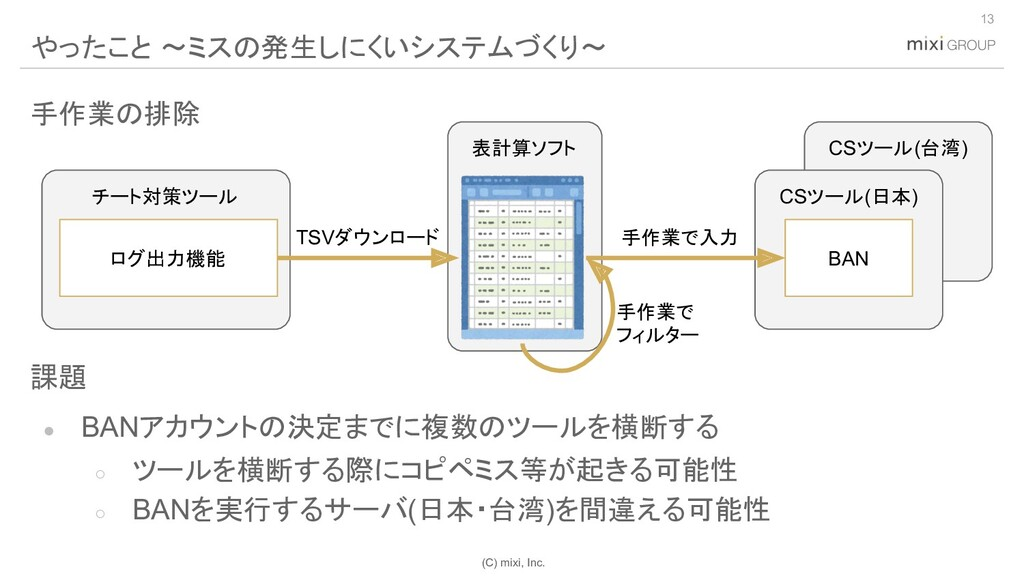 (C) mixi, Inc. 手作業の排除 課題 ● BANアカウントの決定までに複数のツール...
