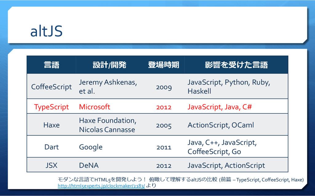 altJS ⾔言語 設計/開発 登場時期 影響を受けた⾔言語 CoffeeScript Jere...
