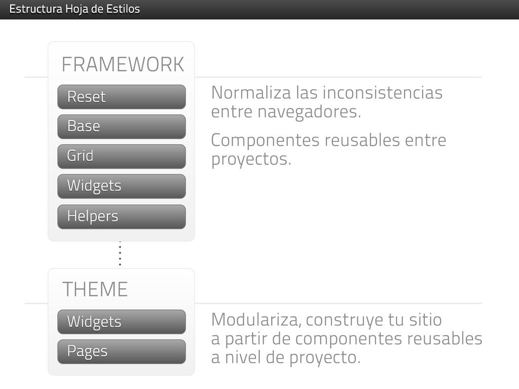 FRAMEWORK Reset Base Grid Helpers THEME Widgets...