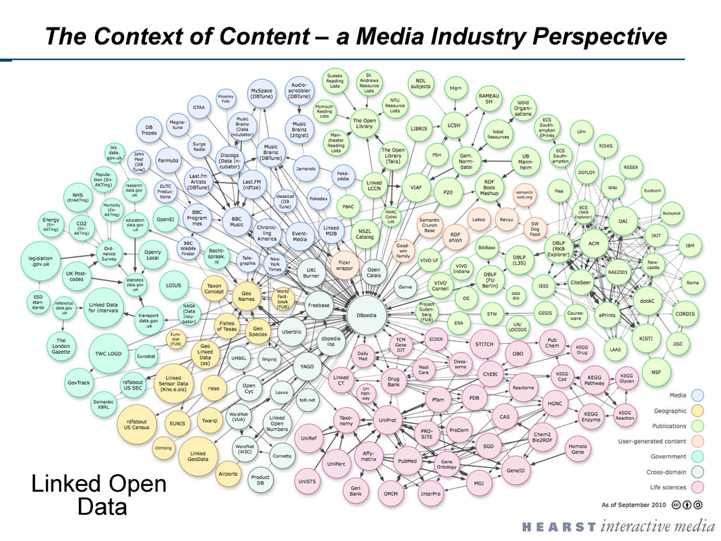 Linked Open Data The Context of Content – a Med...