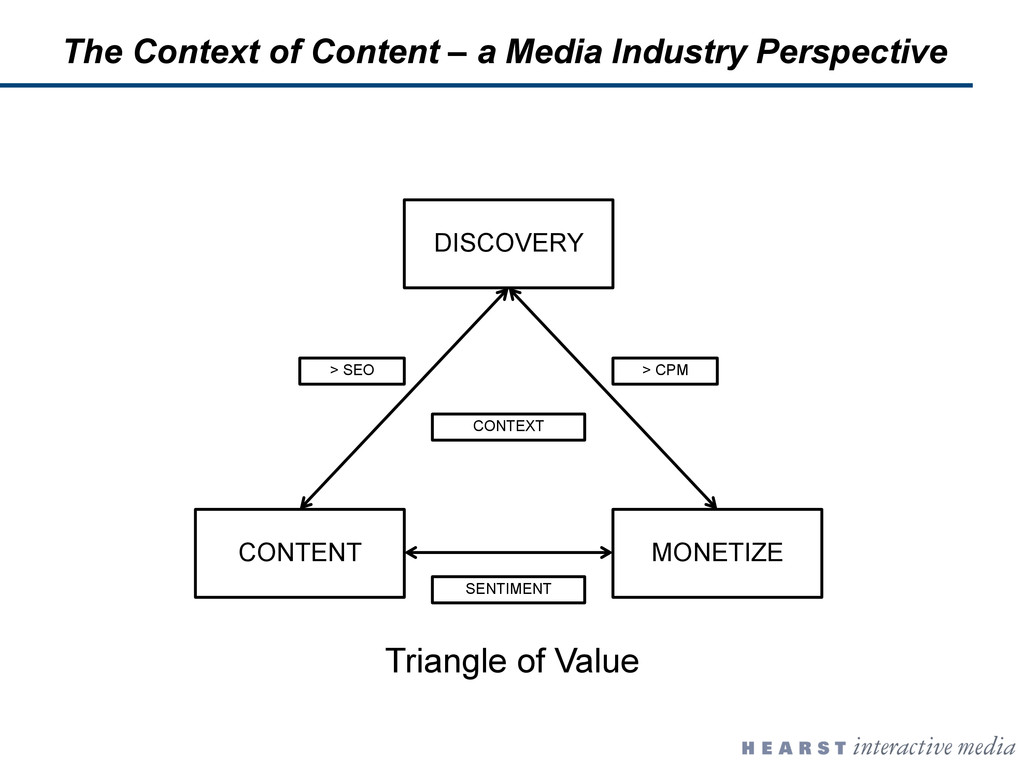 DISCOVERY CONTENT MONETIZE CONTEXT > SEO > CPM ...