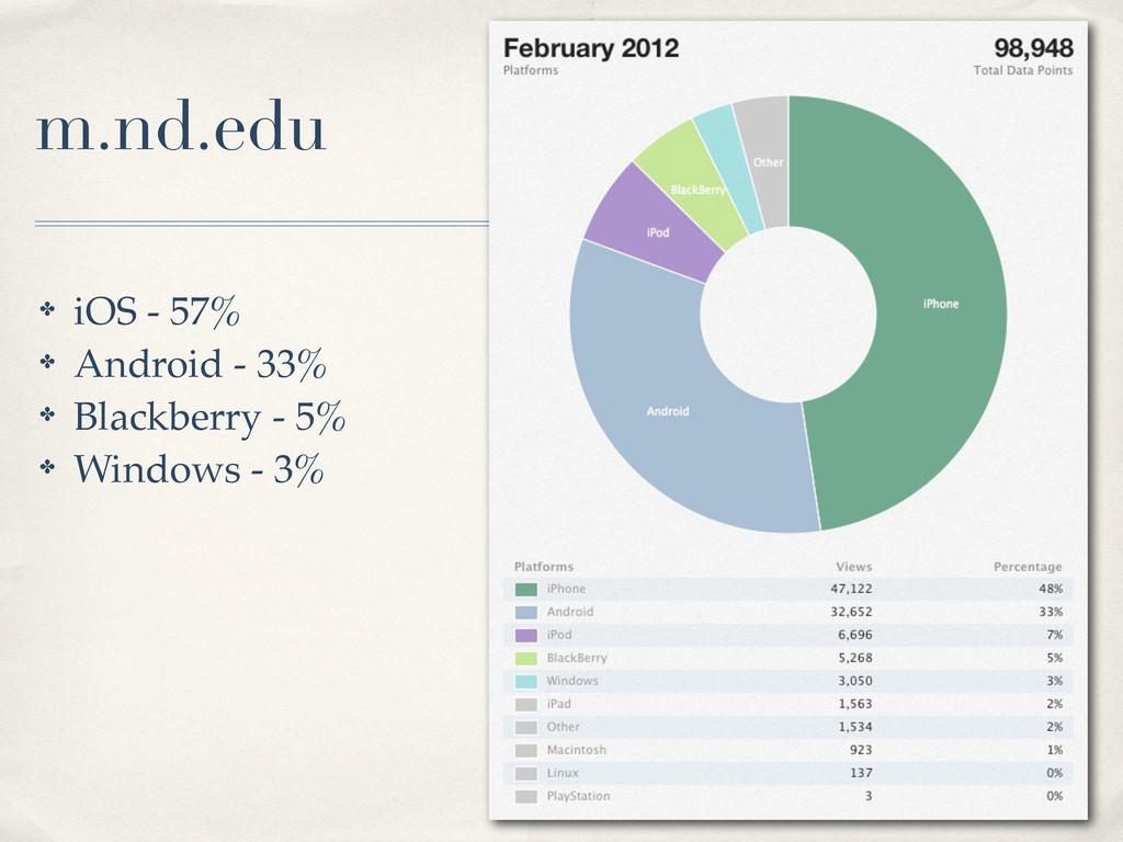 ✤ iOS - 57% ✤ Android - 33% ✤ Blackberry - 5% ✤...