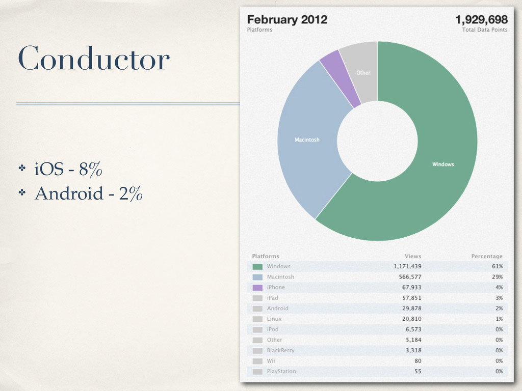 ✤ iOS - 8% ✤ Android - 2% Conductor