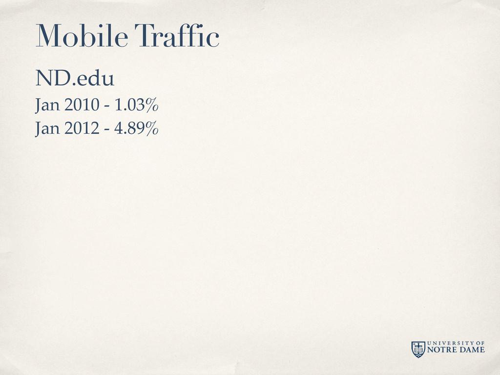 ND.edu Jan 2010 - 1.03% Jan 2012 - 4.89% Mobile...