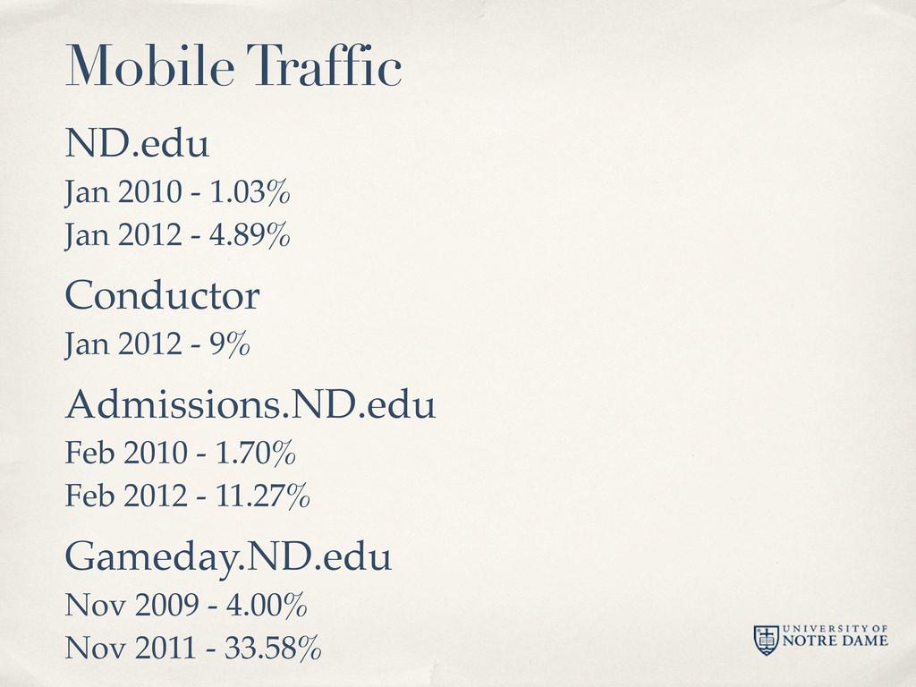 ND.edu Jan 2010 - 1.03% Jan 2012 - 4.89% Conduc...