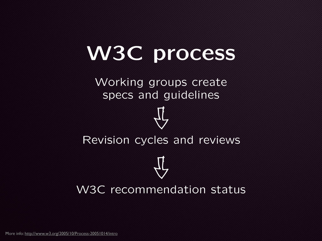W3C process Revision cycles and reviews Working...