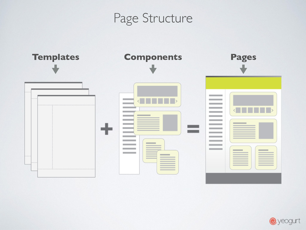 Page Structure Components Templates Pages