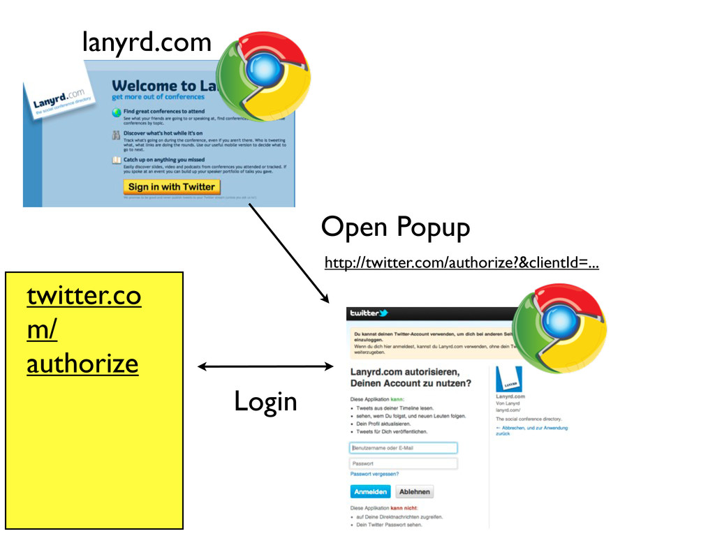 http://twitter.com/authorize?&clientId=... Open...
